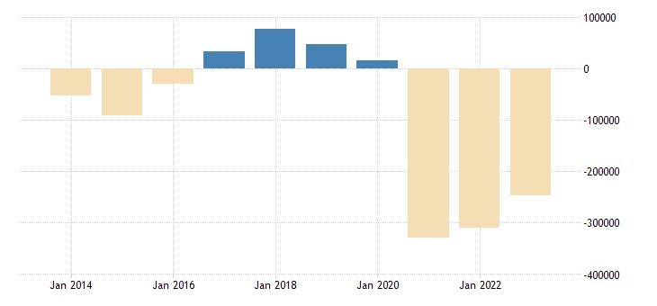 czech republic net lending net borrowing general gov eurostat data