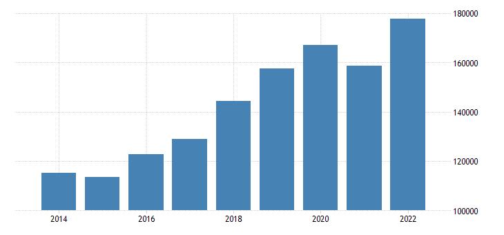 czech republic net national income eurostat data