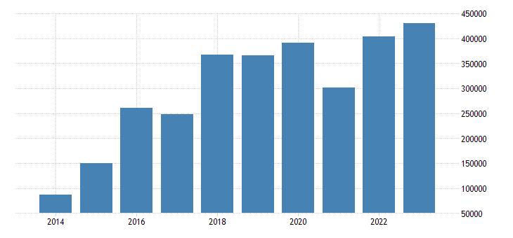 czech republic net savings eurostat data