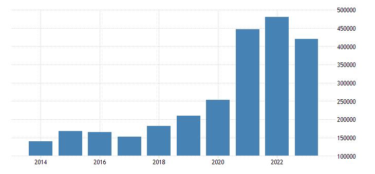czech republic net savings households non profit institutions serving households eurostat data
