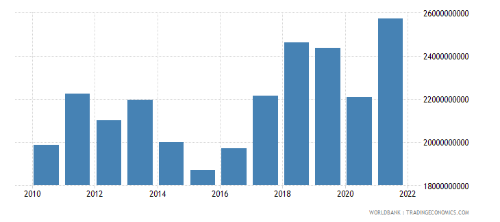 czech republic net taxes on products us dollar wb data