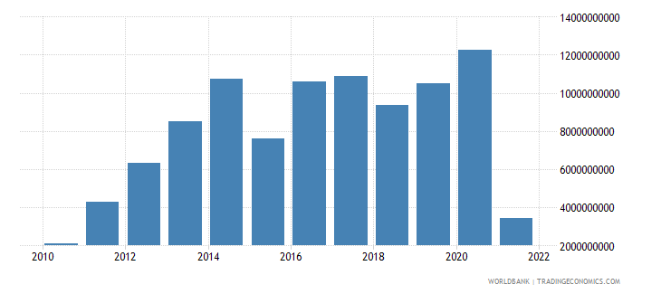 czech republic net trade in goods bop us dollar wb data