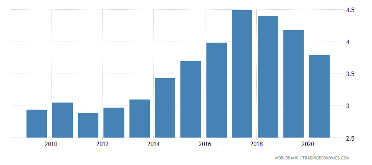 czech republic new business density new registrations per 1 000 people ages 15 64 wb data