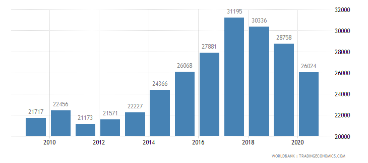 czech republic new businesses registered number wb data