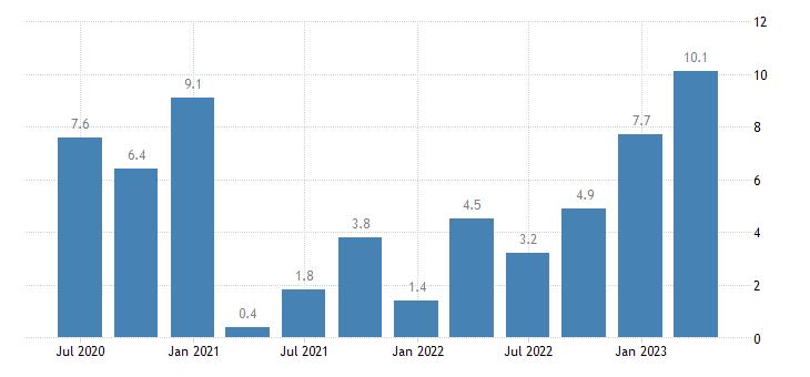 czech republic nominal unit labour cost nulc eurostat data