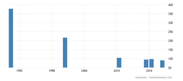 czech republic number of deaths ages 5 14 years wb data
