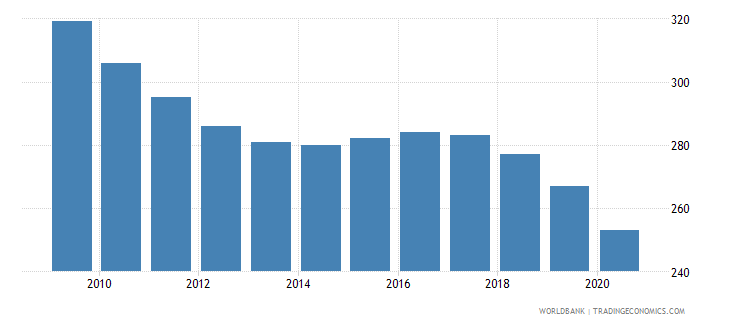 czech republic number of infant deaths wb data