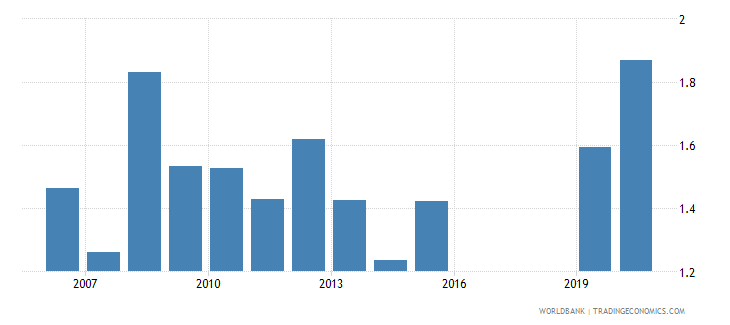 czech republic number of listed companies per 1000000 people wb data
