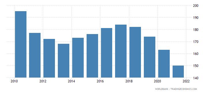 czech republic number of neonatal deaths wb data