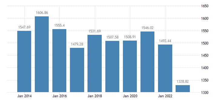 czech republic number of pigs eurostat data