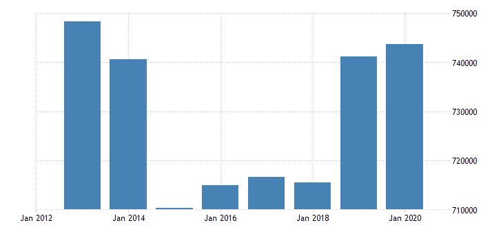 czech republic number of touristic bedplaces eurostat data