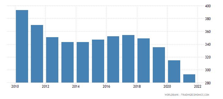 czech republic number of under five deaths wb data