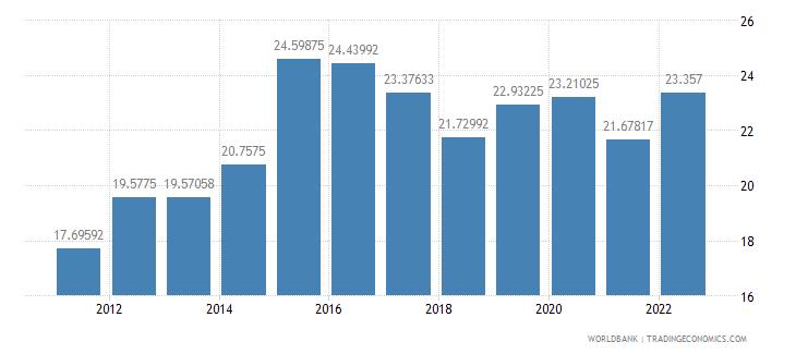 czech republic official exchange rate lcu per us dollar period average wb data