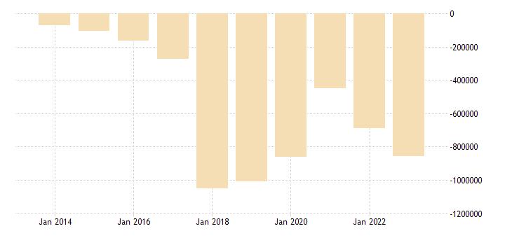 czech republic other investment eurostat data