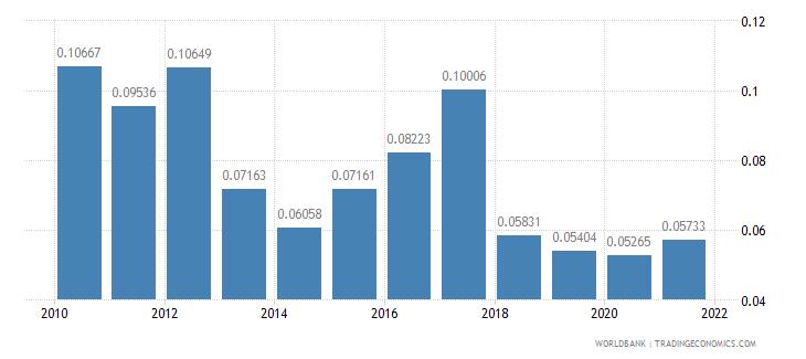 czech republic other taxes percent of revenue wb data