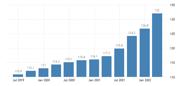 czech republic output price idx in construction eurostat data