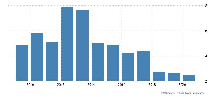czech republic outstanding international public debt securities to gdp percent wb data