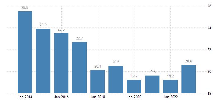 czech republic overcrowding rate cities eurostat data