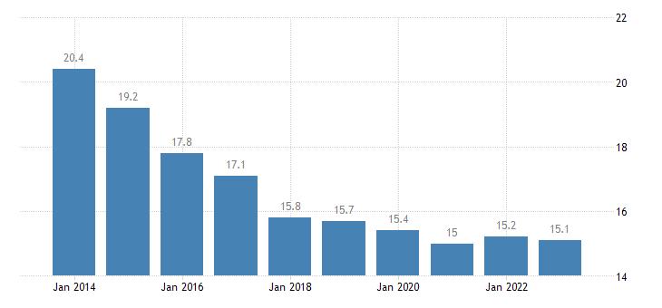 czech republic overcrowding rate males eurostat data