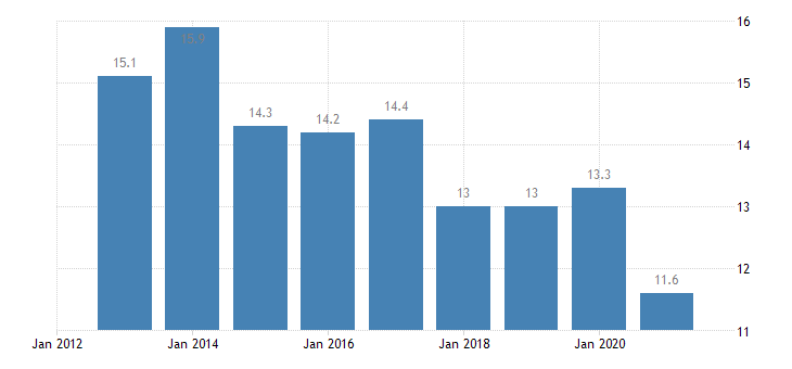 czech republic overcrowding rate owner with mortgage or loan eurostat data