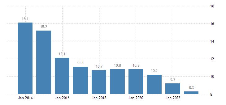czech republic overcrowding rate rural areas eurostat data