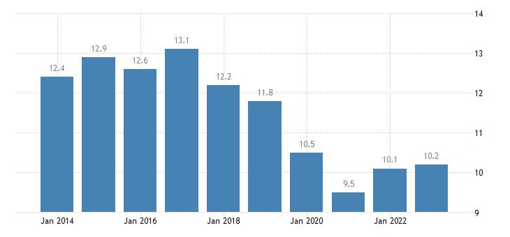 czech republic overcrowding rate single person eurostat data