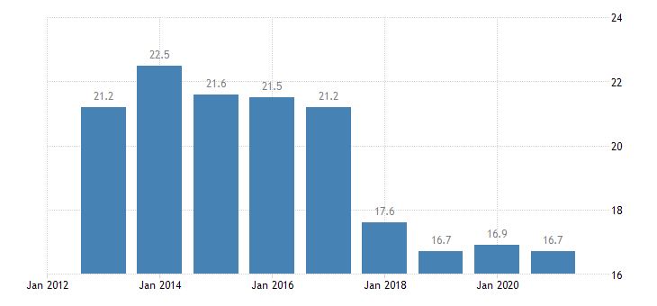 czech republic overcrowding rate towns suburbs eurostat data