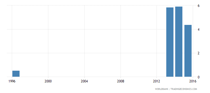 czech republic percentage of repeaters in grade 5 of lower secondary general education male percent wb data