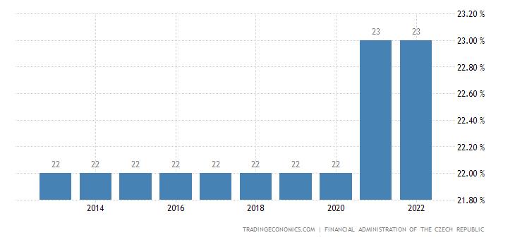 Czech Republic Personal Income Tax Rate