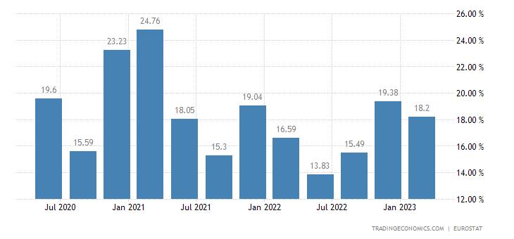 Czech Republic Gross Household Saving Rate