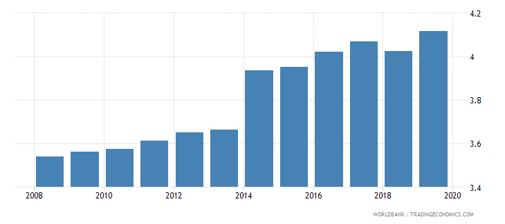 czech republic physicians per 1 000 people wb data