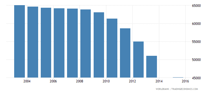 czech republic population age 18 female wb data