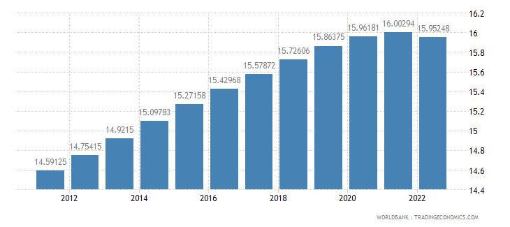 czech republic population ages 0 14 percent of total wb data