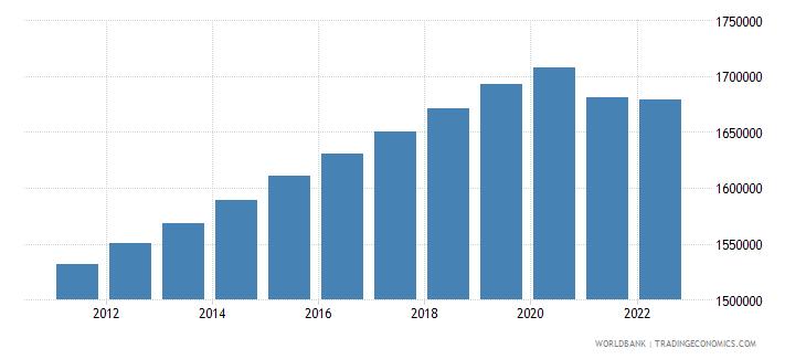 czech republic population ages 0 14 total wb data