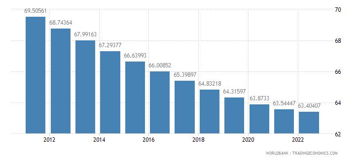 czech republic population ages 15 64 percent of total wb data