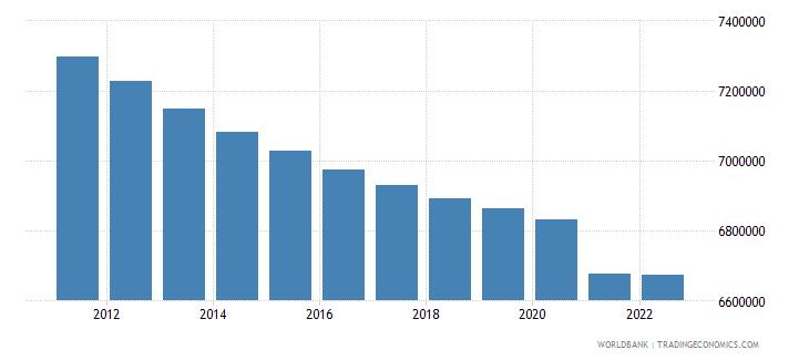 czech republic population ages 15 64 total wb data