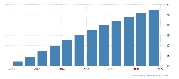 czech republic population ages 65 and above percent of total wb data