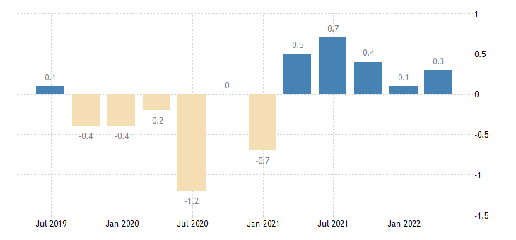 czech republic population employment total employment domestic concept eurostat data