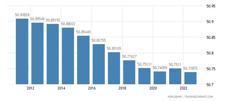 czech republic population female percent of total wb data