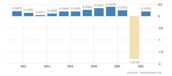 czech republic population growth annual percent wb data