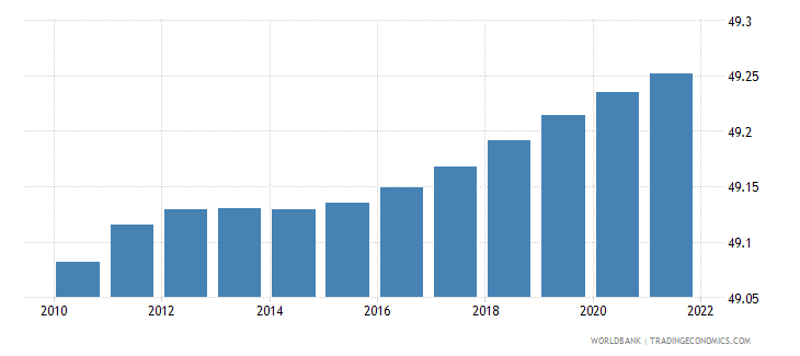 czech republic population male percent of total wb data