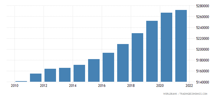 czech republic population male wb data