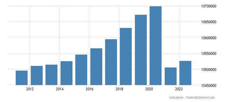 czech republic population total wb data
