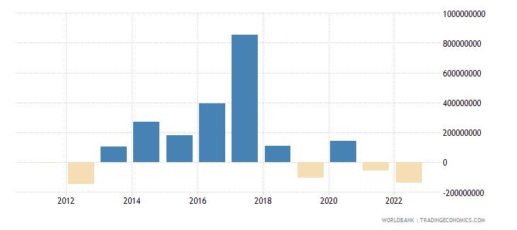 czech republic portfolio equity net inflows bop us dollar wb data