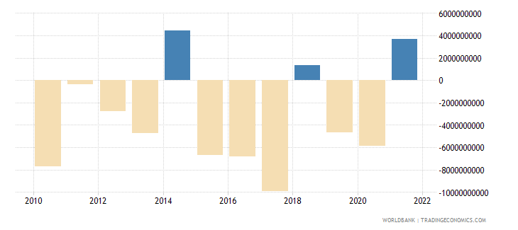 czech republic portfolio investment excluding lcfar bop us dollar wb data