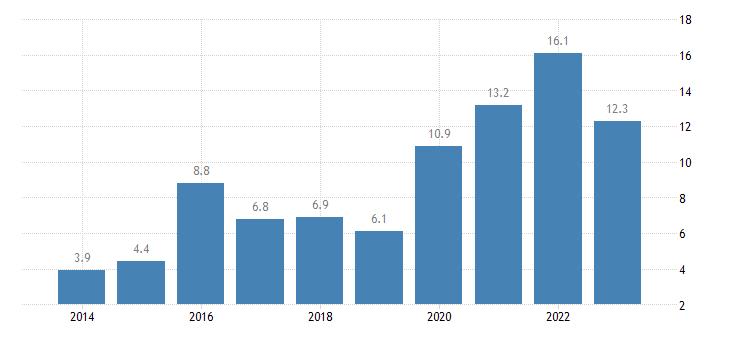 czech republic positions held executives eurostat data