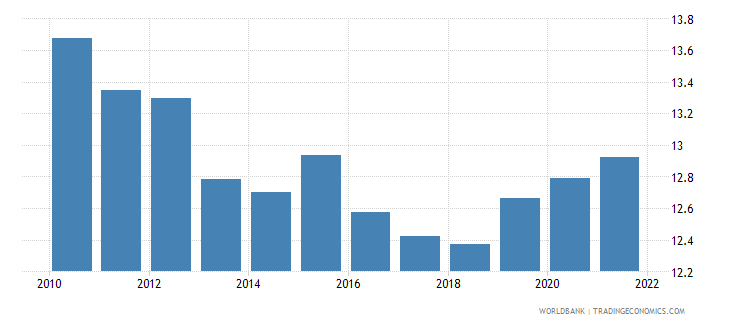 czech republic ppp conversion factor gdp lcu per international dollar wb data