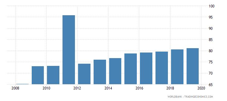 czech republic private credit bureau coverage percent of adults wb data