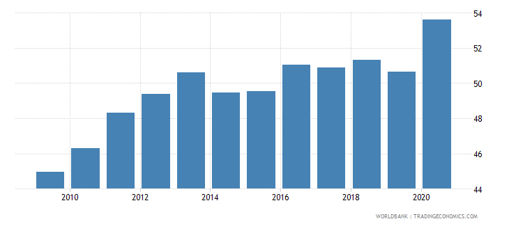 czech republic private credit by deposit money banks and other financial institutions to gdp percent wb data