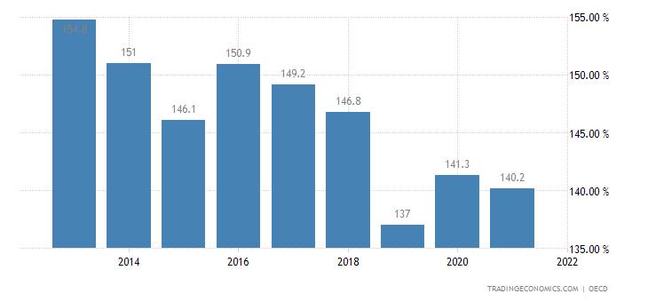 Czech Republic Private Debt to GDP